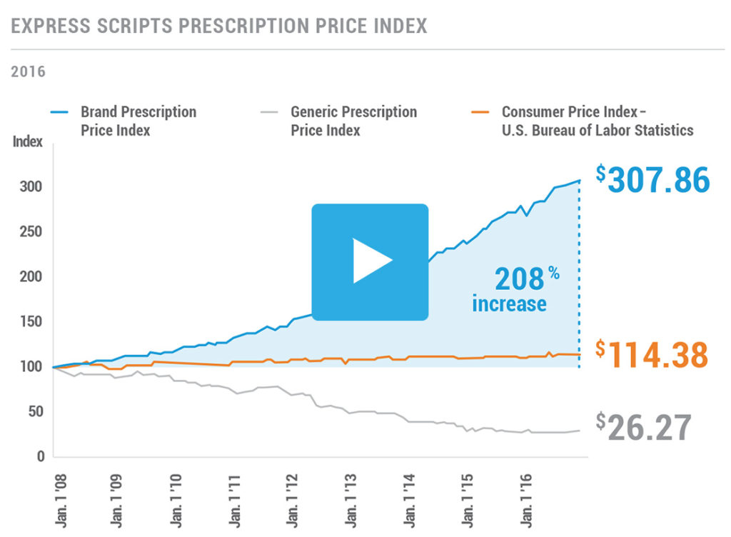 Express Scripts Prescription Price Index