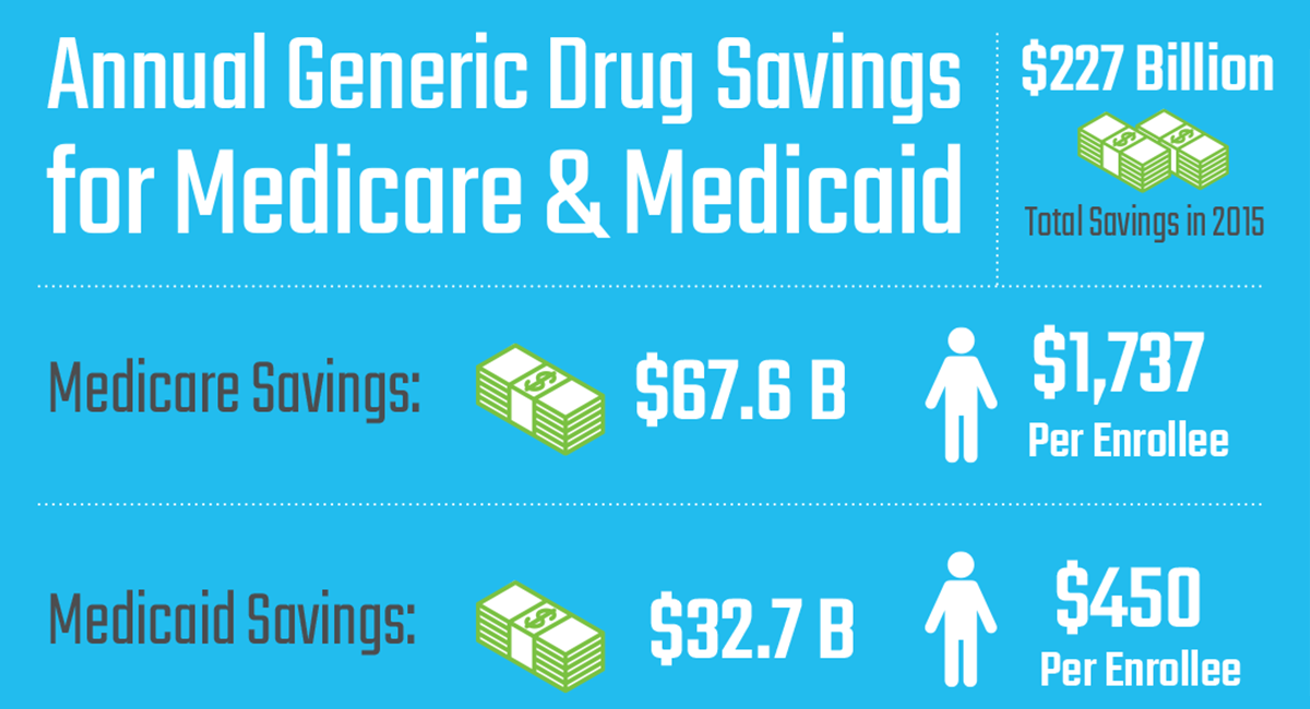 Annual Generic Drug Savings for Medicare & Medicaid