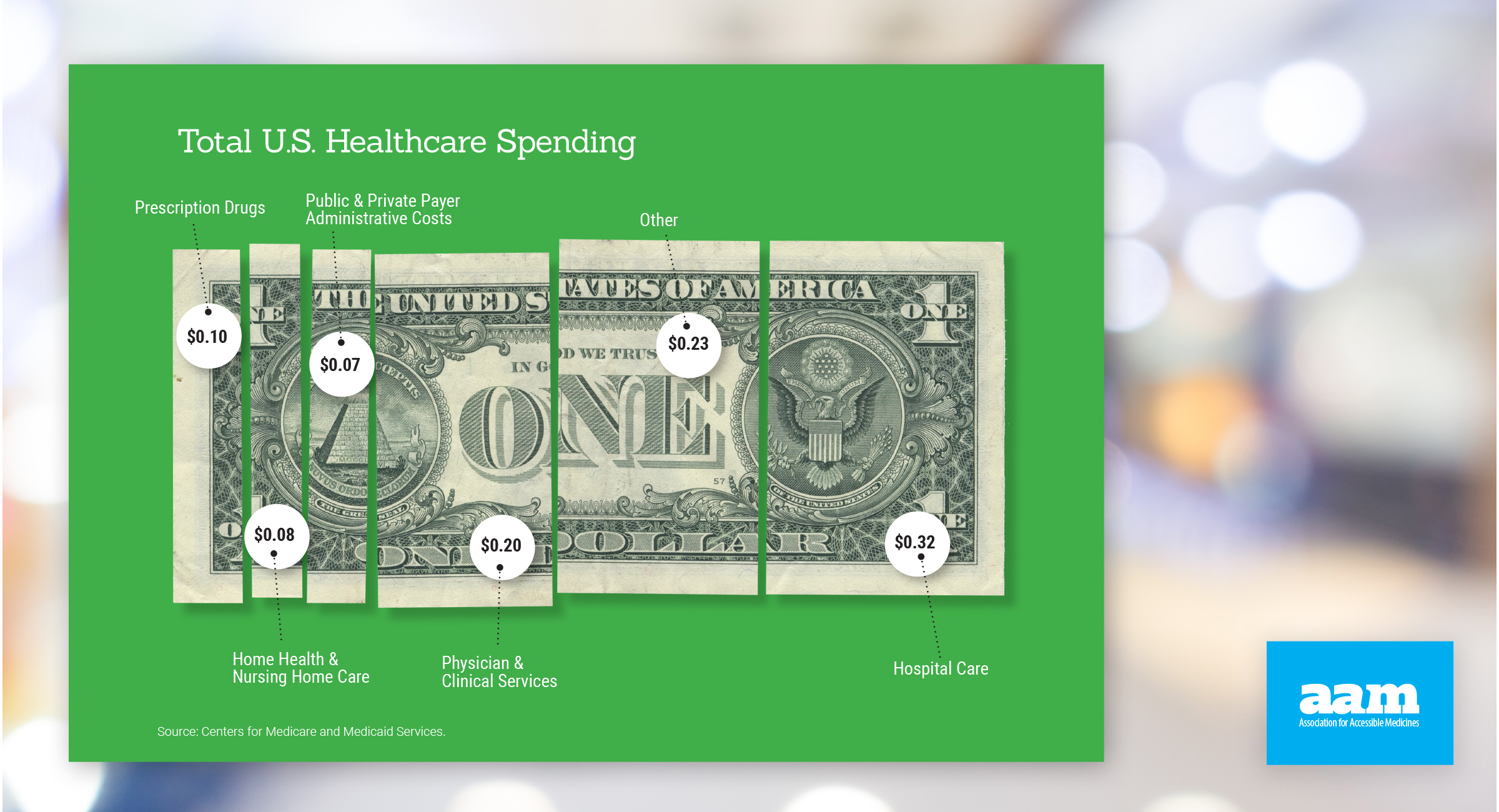 Generic Savings - Total Healthcare Spending