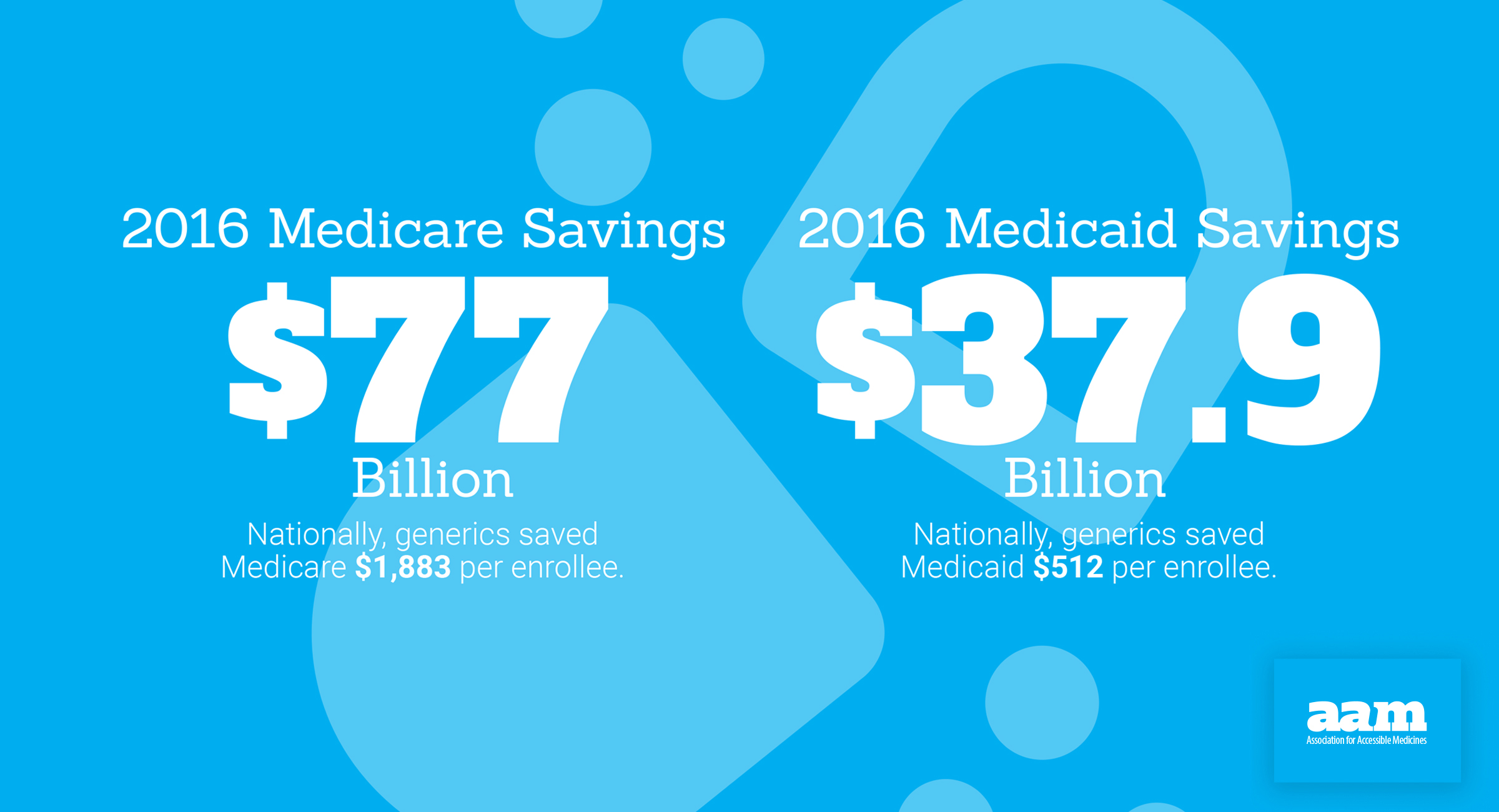 Generic Drug Access & Savings Report - Medicare and Medicaid