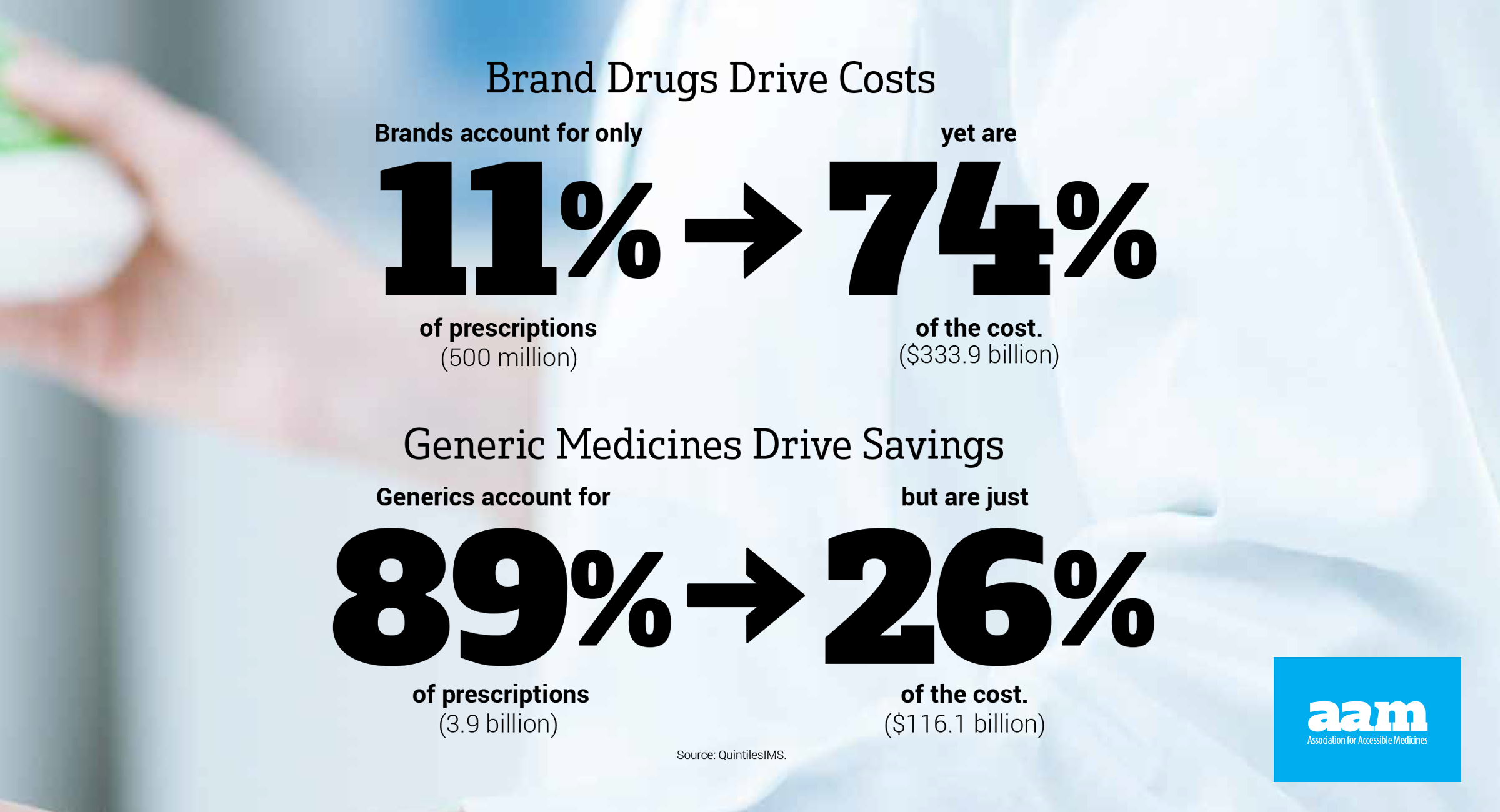 Brand Drug Costs vs. Generic Savings
