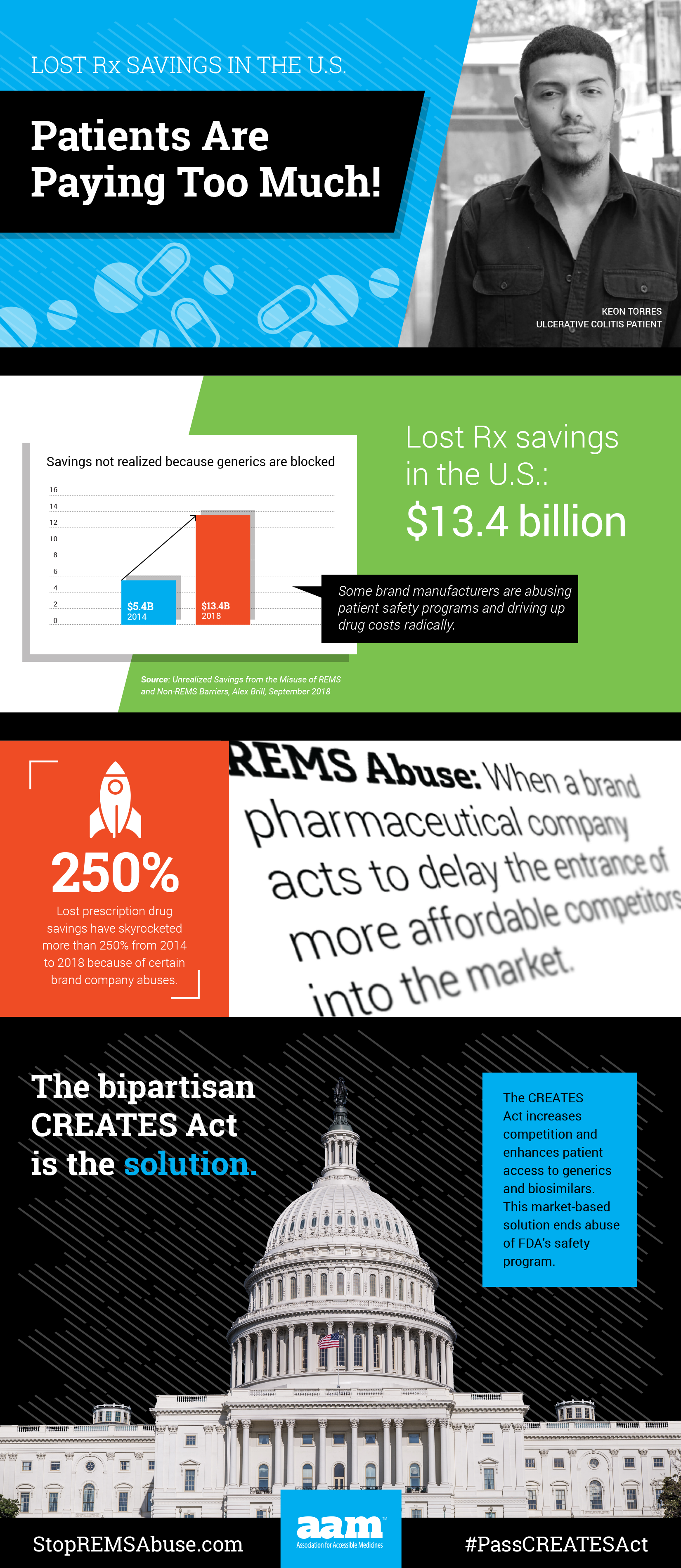 REMS/CREATES Infographic