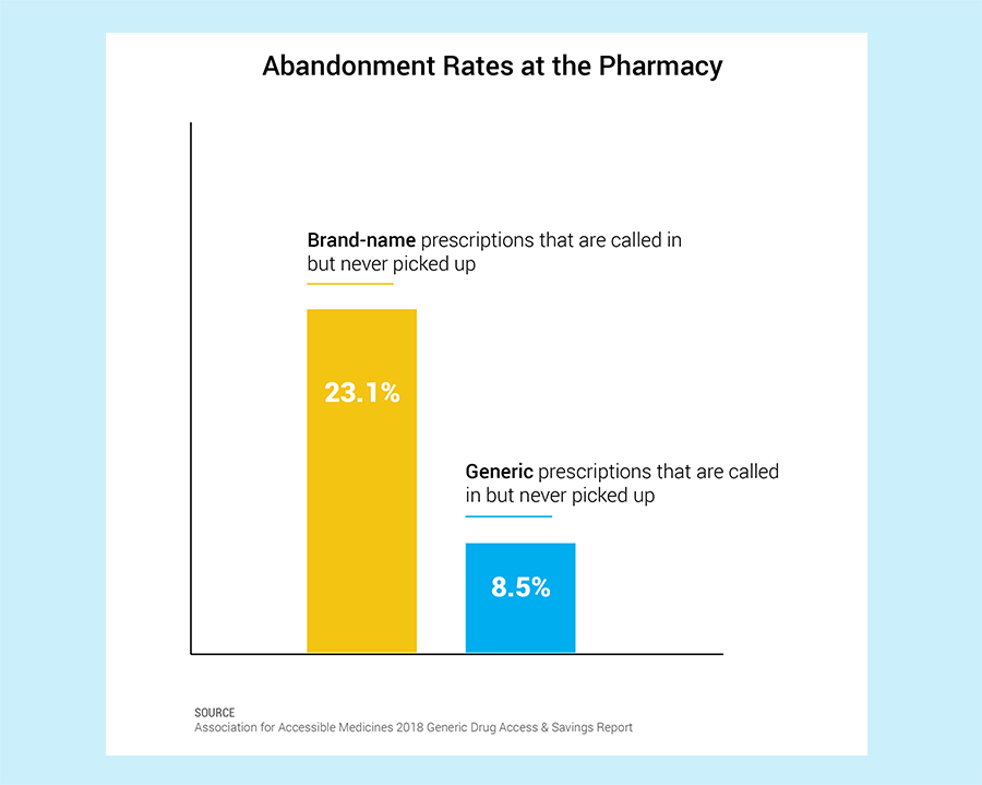 Abandonment Rates