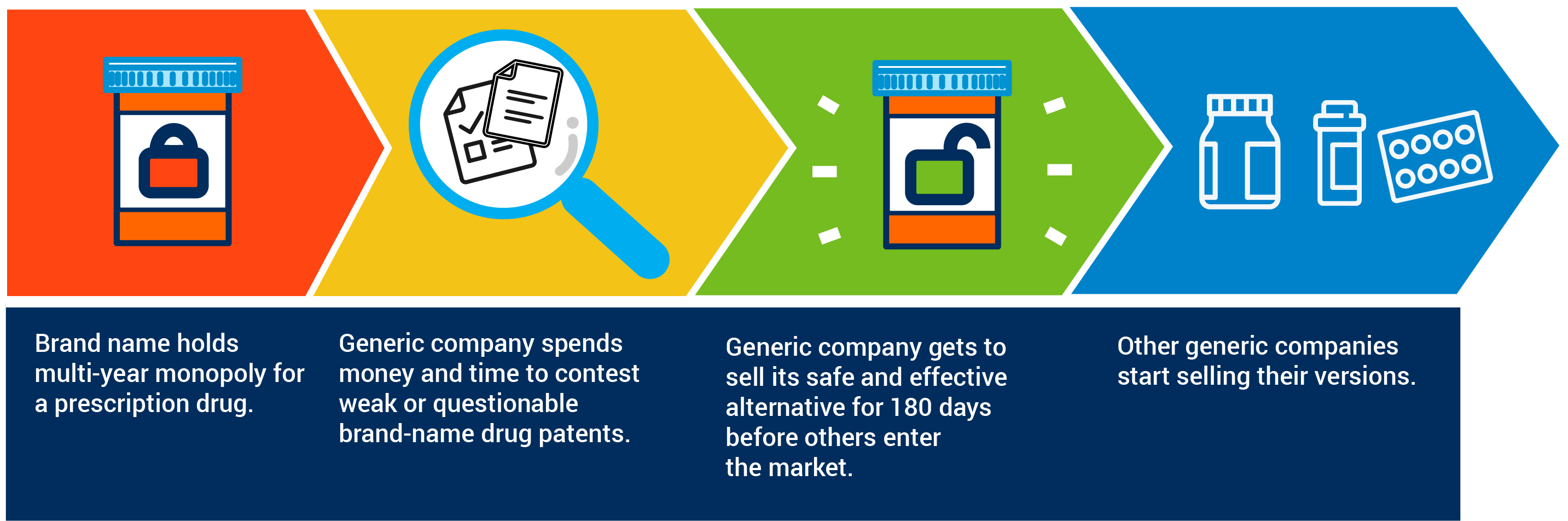 180-day period of exclusivity incentive for generic medicines