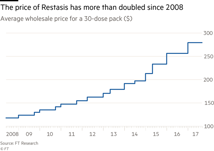 FT Restasis Price Graph
