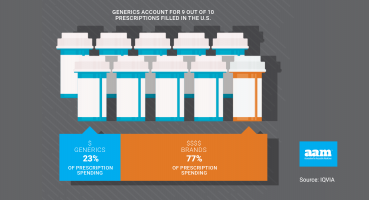 Generic Drug Access and Savings Report - Prescriptions Filled
