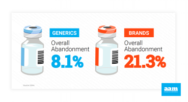 Generic Drug Access and Savings Report - Abandonment Rates