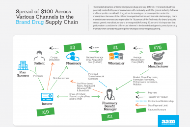 Brand Drug Supply Chain - Infographic