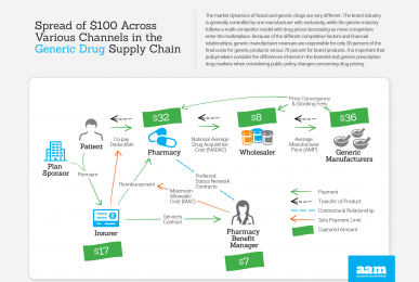 Generic Drug Supply Chain Infographic