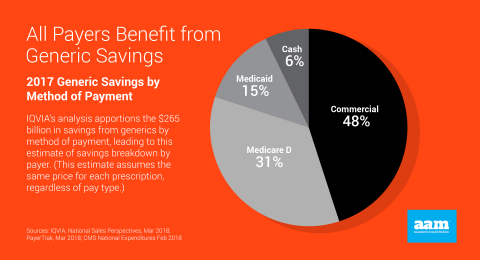 Savings by Payer Type